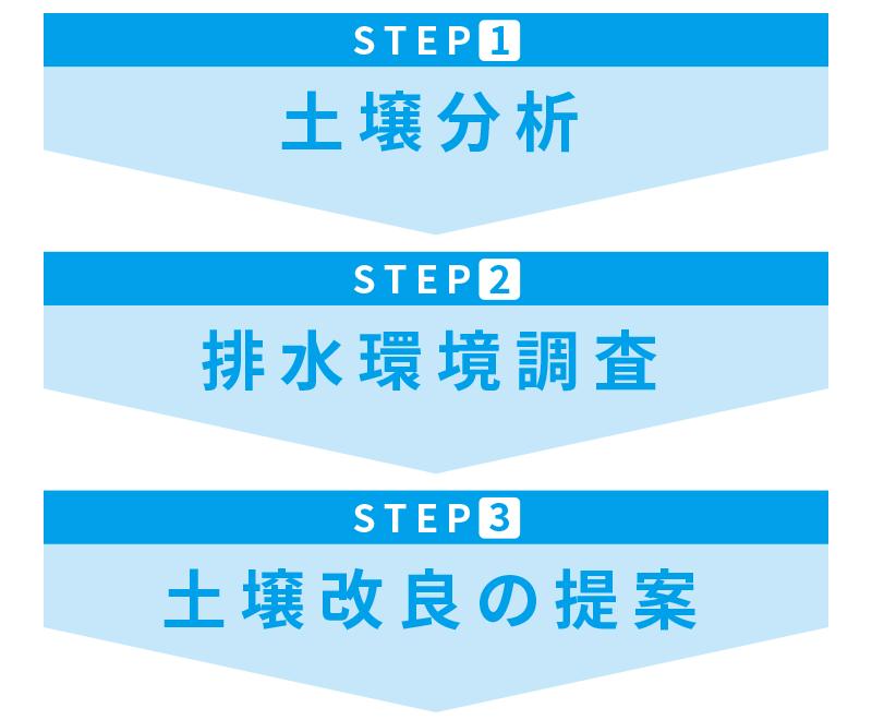 土壌改善3つのステップ